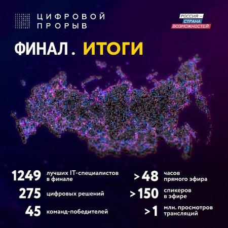 Нижегородские программисты завоевали «бронзу» в финале всероссийского конкурса «Цифровой прорыв»