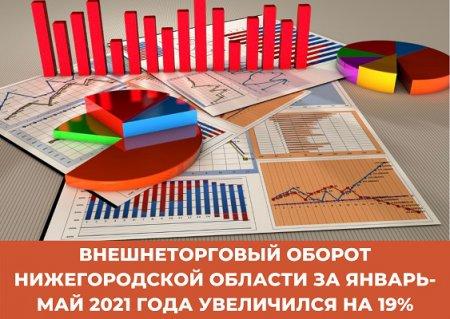 Внешнеторговый оборот Нижегородской области за январь-май 2021 года увеличился на 19%