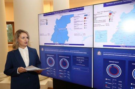 Избирательная комиссия Нижегородской области подвела итоги голосования 17-19 сентября